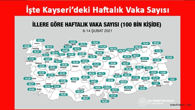 Kayseri'nin Haftalık Vaka Sayısı Paylaşıldı