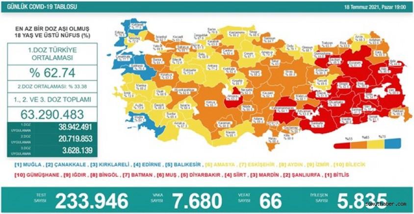 Türkiye'de Koronavirüs: 24 Saatte 66 Can Kaybı, 7.680 Yeni Vaka